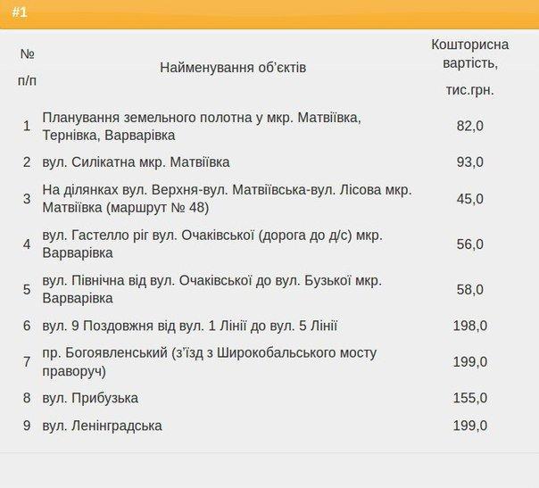 Горисполком определил, какие дороги в Николаеве отремонтируют в первую очередь (фото) - фото 1