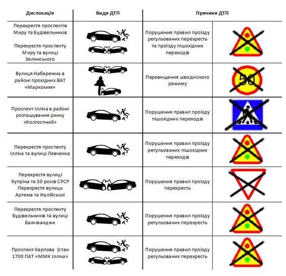 В Мариуполе полиция определила 8 страшных мест концентрации ДТП (Инфографика), фото-1