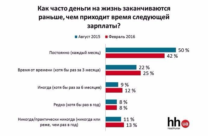 Половина украинцев не могут прожить на зарплату (фото) - фото 1