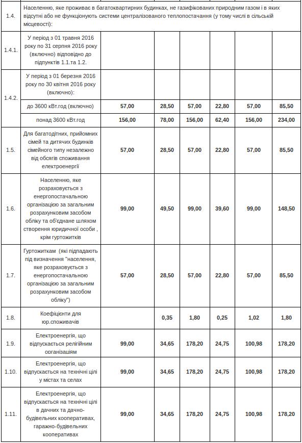 Тарифы на электроэнергию в Николаеве на весну-лето 2016 года (фото) - фото 1