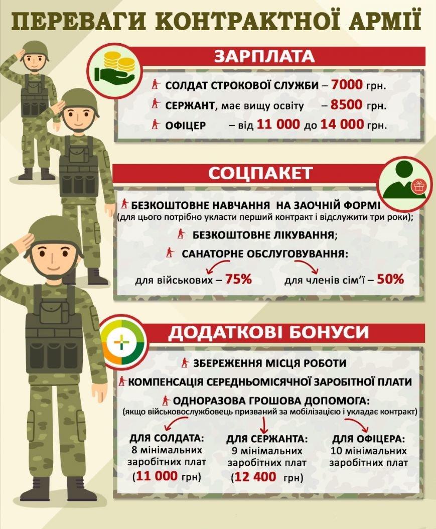 На Житомирщині вже 770 військових підписали контракт із ЗСУ (фото) - фото 1