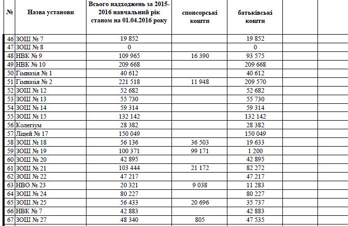 Навчальні заклади Хмельницького надали звіти про суми внесків (Таблиці) (фото) - фото 3