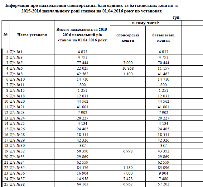 Навчальні заклади Хмельницького надали звіти про суми внесків (Таблиці) (фото) - фото 1
