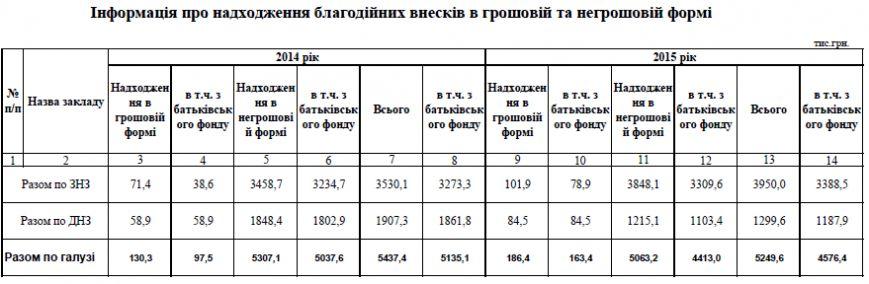 Навчальні заклади Хмельницького надали звіти про суми внесків (Таблиці) (фото) - фото 5