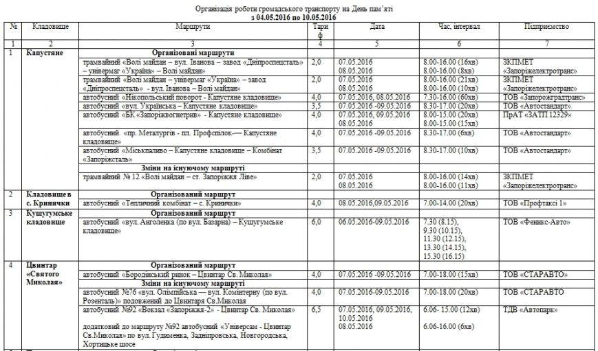 Транспорт в Запорожье в поминальные дни:как и за сколько добраться до кладбищ (фото) - фото 1