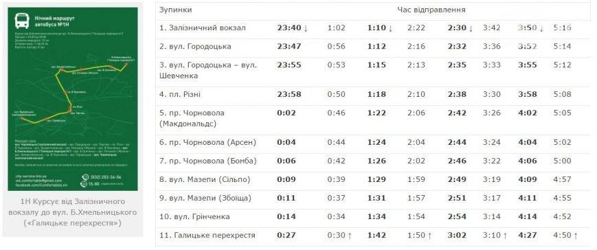 На замітку львів'янам: як і коли курсують нічні автобуси у Львові: графік (фото) - фото 1