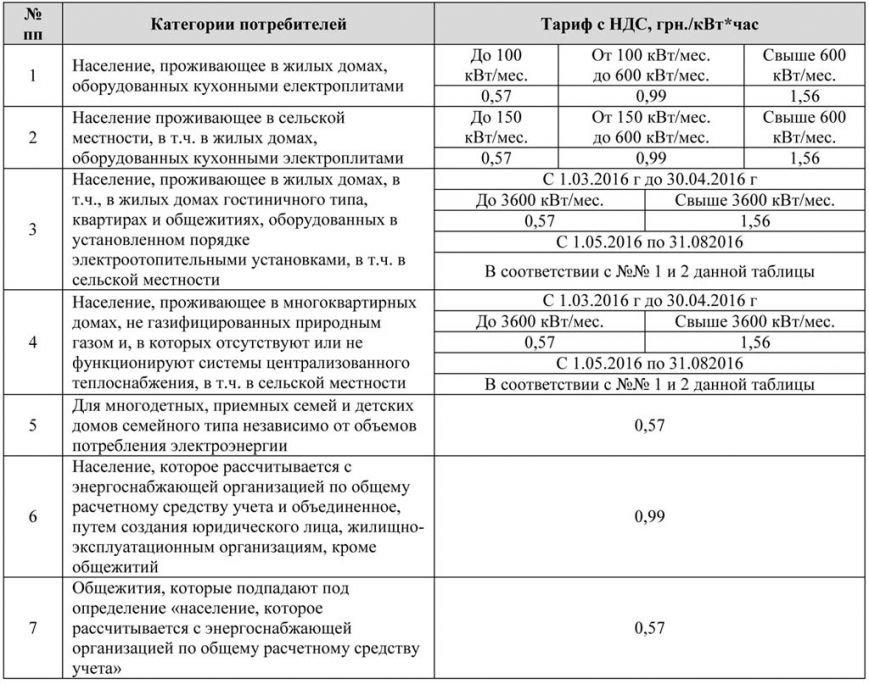 По каким тарифам будут платить за свет в Конотопе (таблица) (фото) - фото 1