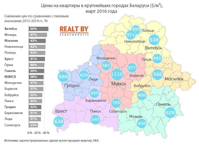 865Belarus-ceny-na-kvartiry-v-gorodakh_02