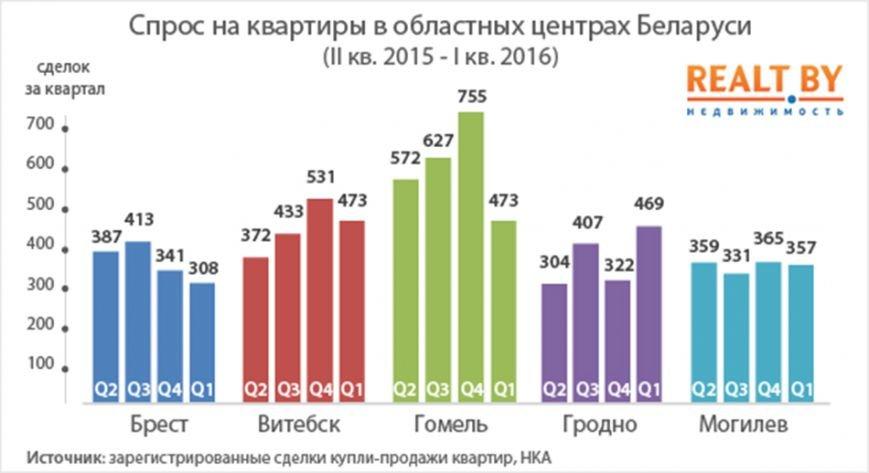 В Витебске стали чаще покупать квартиры (фото) - фото 1