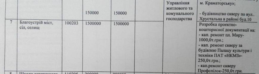 На документы для реконструкции центральной площади Краматорска выделили миллион гривен, фото-1