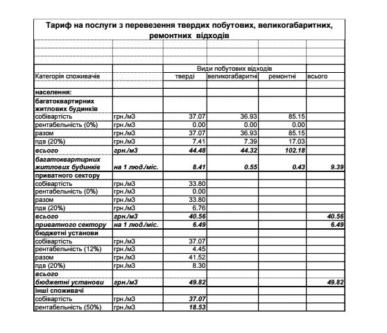 «Сервисресурс» повысил  тарифы для сумчан на 16% (фото) - фото 1