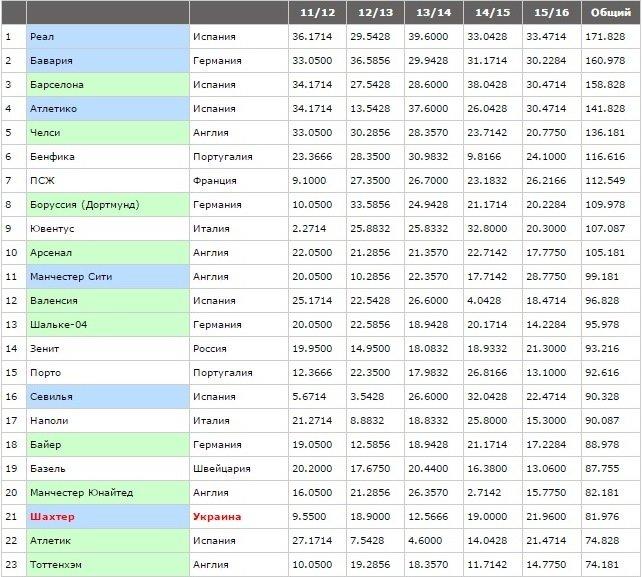 Рейтинг клубов УЕФА: что случилось с «Днепром» (фото) - фото 1