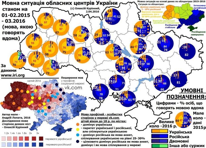 Языковая ситуация в областных центрах Украины (инфографика), фото-1