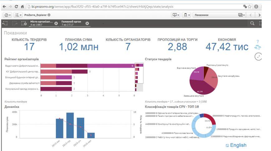 """В Доброполье планируется переход на систему электронных закупок """"Prozorro"""", фото-1"""