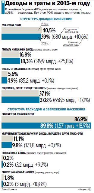 Обеднение украинцев продолжается второй год подряд: как изменились доходы и траты в 2015, фото-1