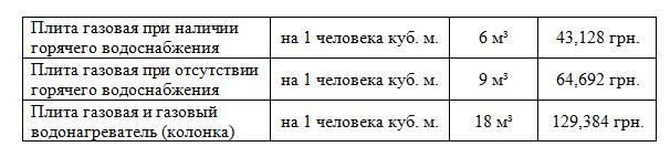 ер вн