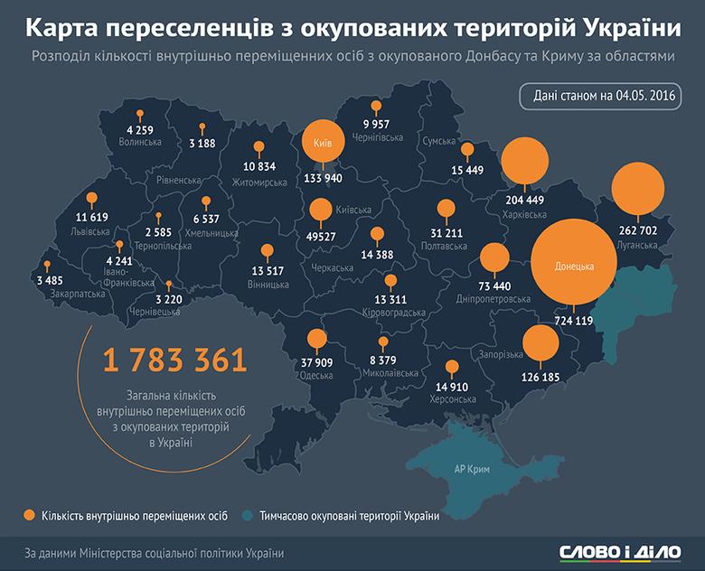 На Херсонщине по состоянию на 4 мая нашли приют почти 15 000 вынужденных переселенцев (Инфографика), фото-1