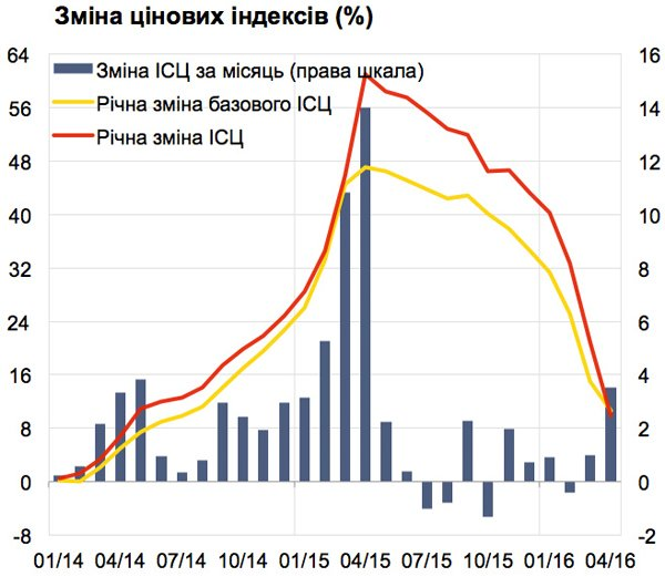Інфляція в квітні: таки #перемога?, фото-1