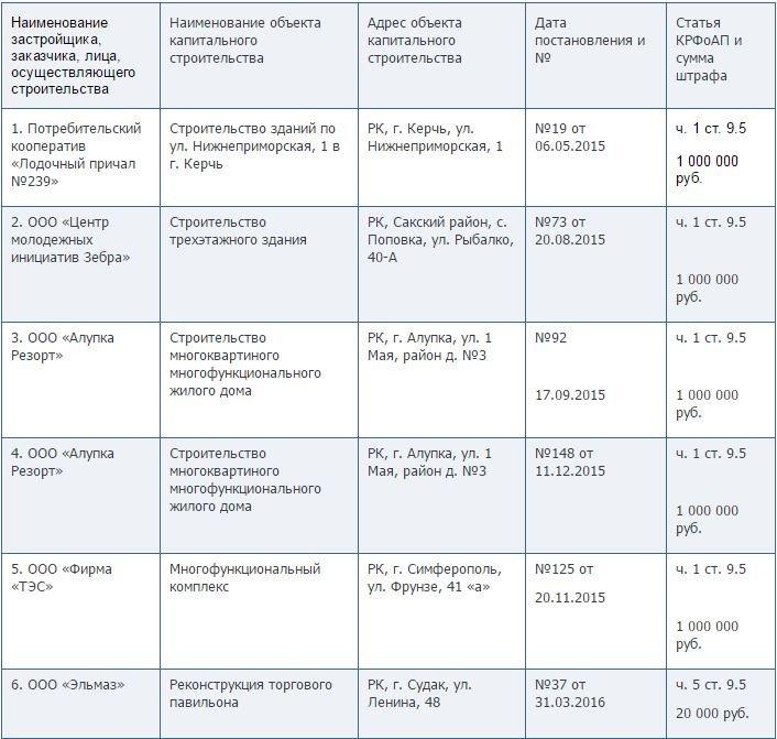 Минстрой Крыма опубликовал список недобросовестных застройщиков, фото-1