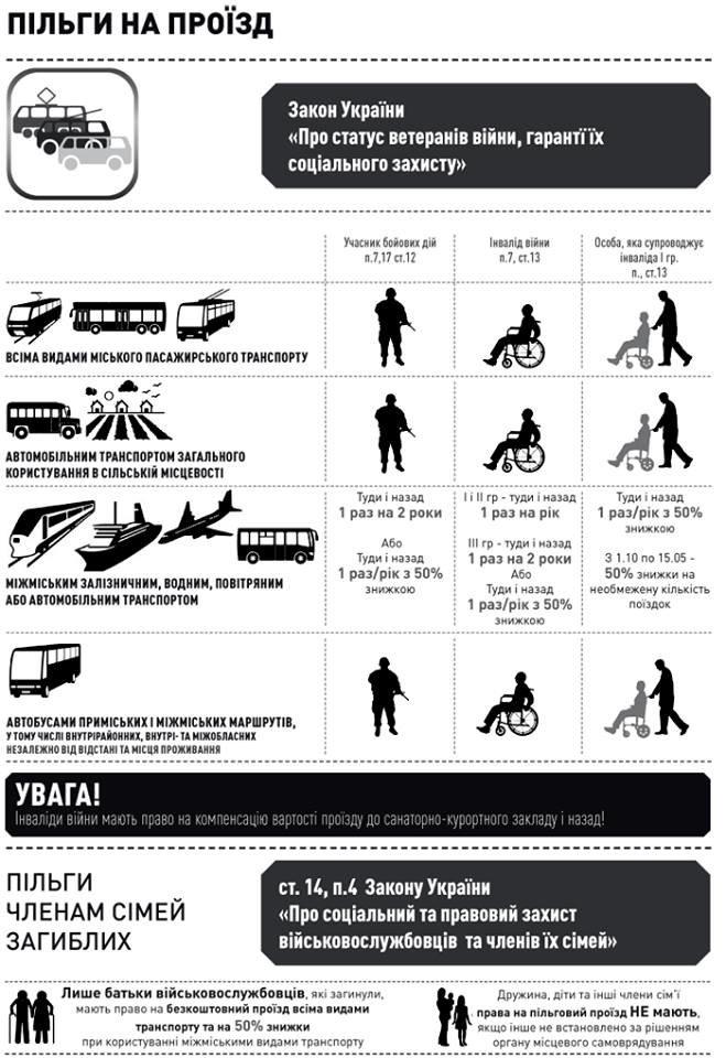 Водители маршруток обязаны перевозить участников АТО бесплатно (инфографика льгот на проезд), фото-1