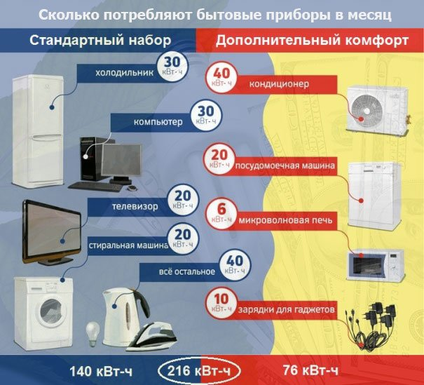 economiya-electroenergii-bytovye-pribory