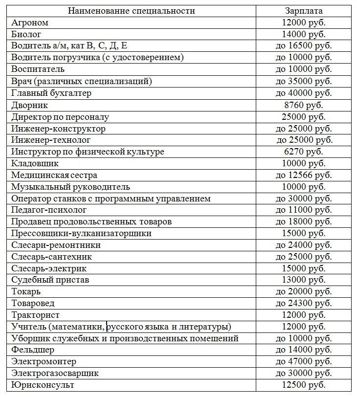 Vakansii_iz_TsZN_tablichny_variant_na18_05_2016