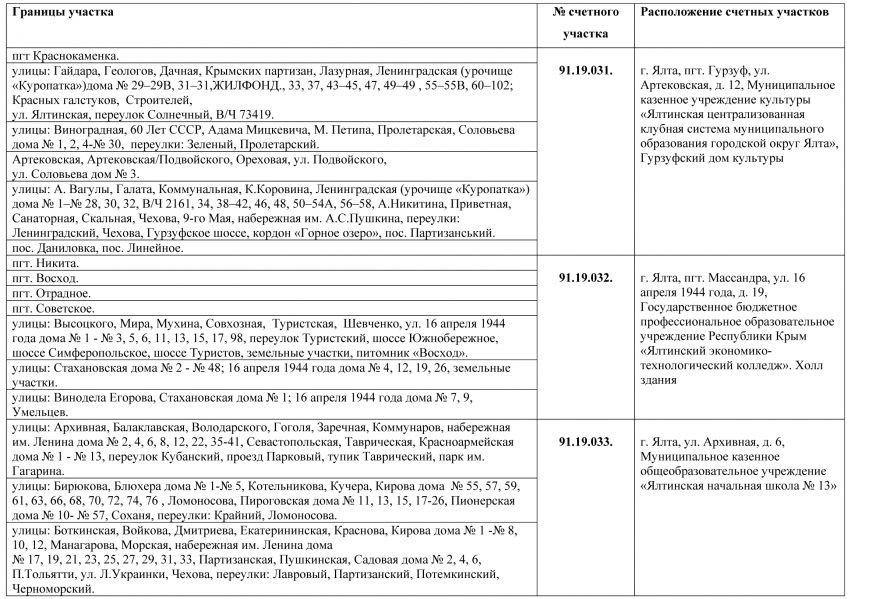 Границы счетных участков и адреса участковых счетных комиссий на 22 мая 2016г