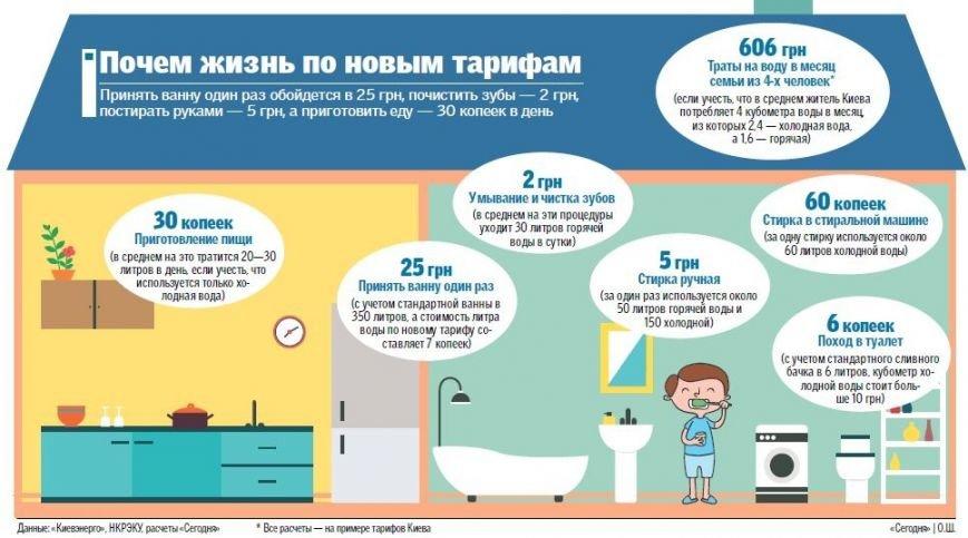 Повышение тарифов в одной картинке: как подорожал быт украинцев, фото-1
