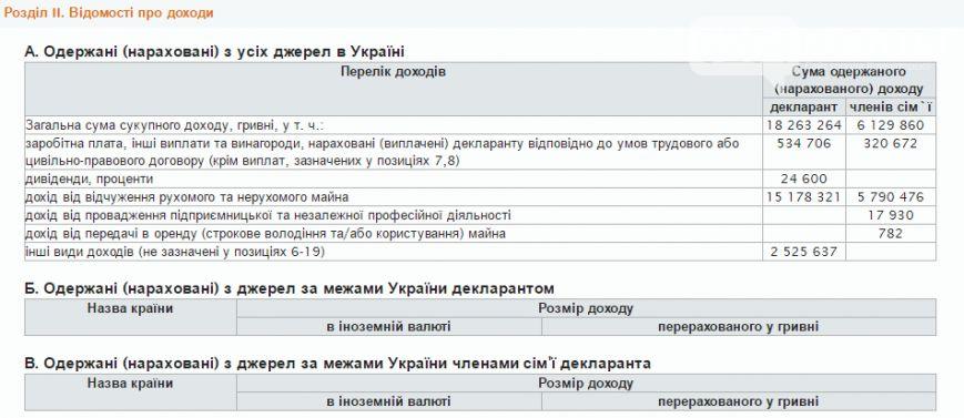 Восемь краматорчан задекларировали более миллиона гривен дохода, фото-3
