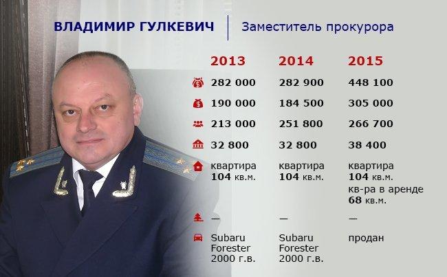 _4_gulkevich11.05.16