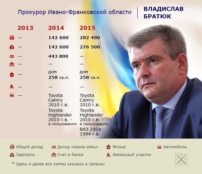 _1_bratyuk_11.05.16