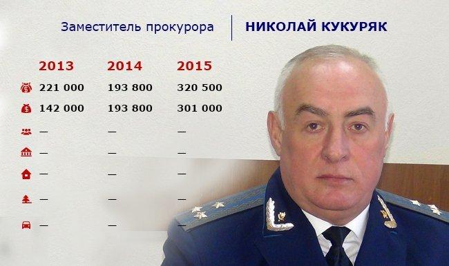 _5_kukuryak11.05.16