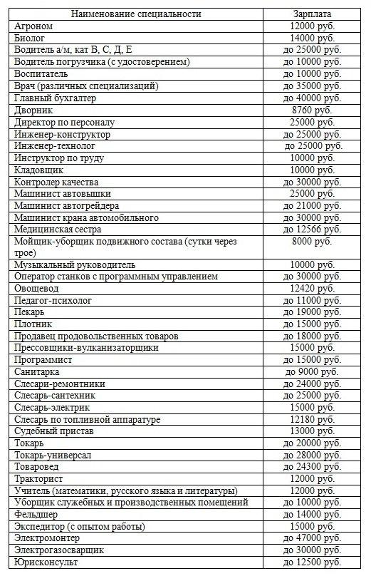 Vakansii_iz_TsZN_tablichny_variant_na_25_05