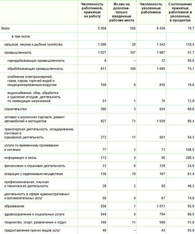 Минус 450 человек в образовании. Кого увольняли и принимали на работу в Витебской области в апреле, фото-1