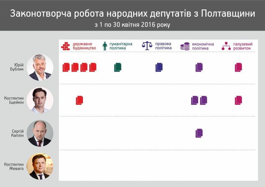 Poltava_news_19_04_zvit_pro_zakonotvorchy_roboty_depiv.