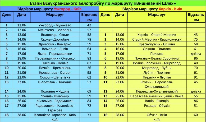 Велопробег Канев