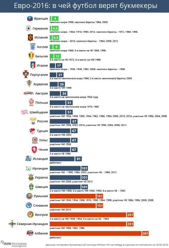 Евро-2016: в чей футбол верят букмекеры (ИНФОГРАФИКА), фото-1