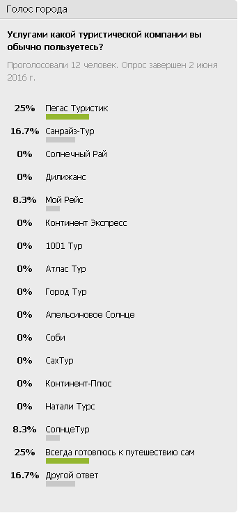 голосование туристические компани