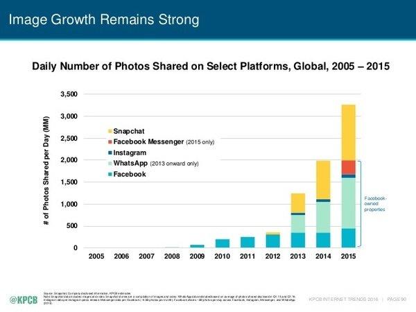 Основні тренди 2016 року для 3 млрд інтернет-спільноти, фото-13