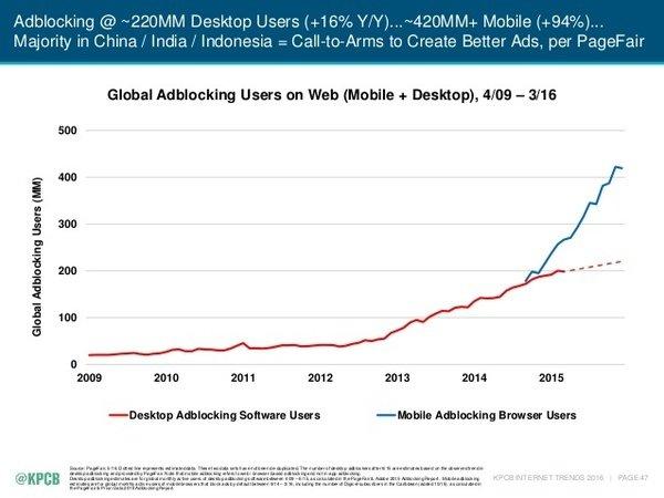 Основні тренди 2016 року для 3 млрд інтернет-спільноти, фото-9