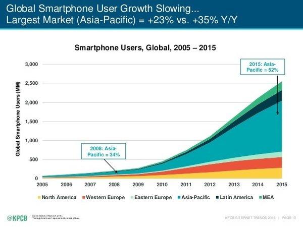 Основні тренди 2016 року для 3 млрд інтернет-спільноти, фото-3