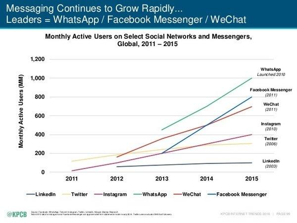 Основні тренди 2016 року для 3 млрд інтернет-спільноти, фото-14