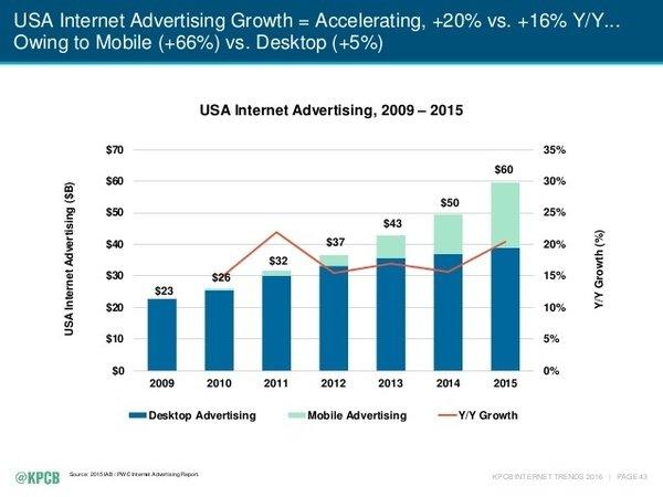 Основні тренди 2016 року для 3 млрд інтернет-спільноти, фото-8