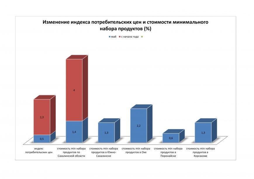 Цены на Сахалине продолжают расти, фото-3