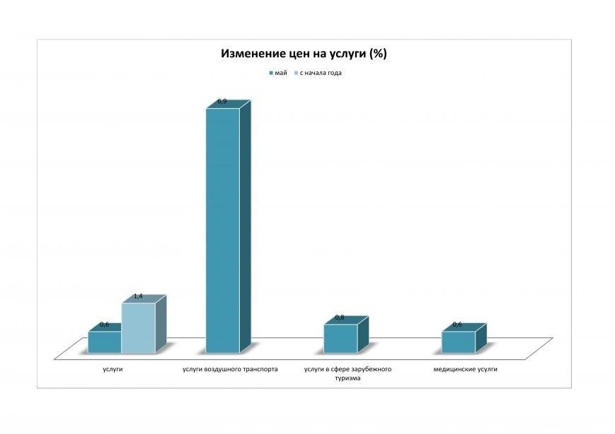 Цены на Сахалине продолжают расти, фото-4