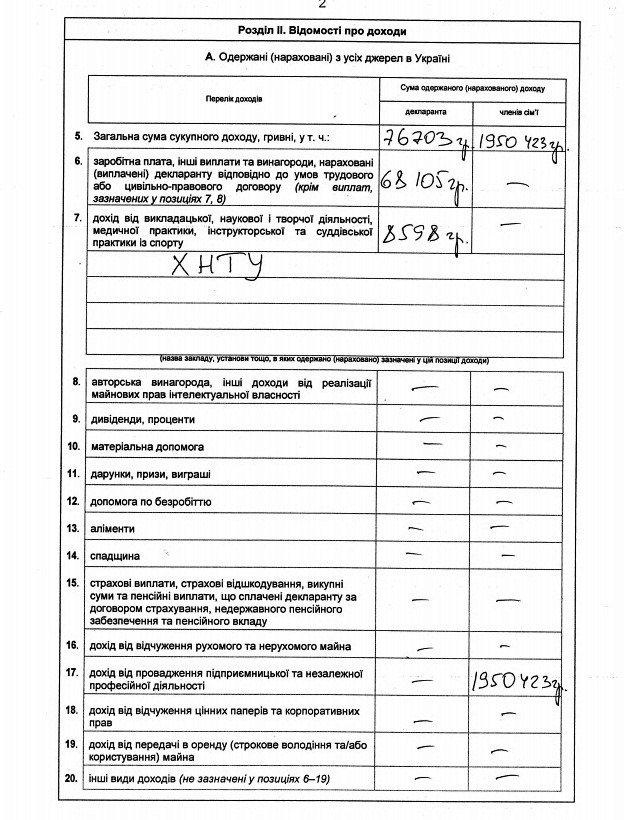 Замглавы Херсонского облсовета, сын которого имеет дело с Матиосами, не задекларировал бизнес и часть недвижимости жены (фото), фото-4