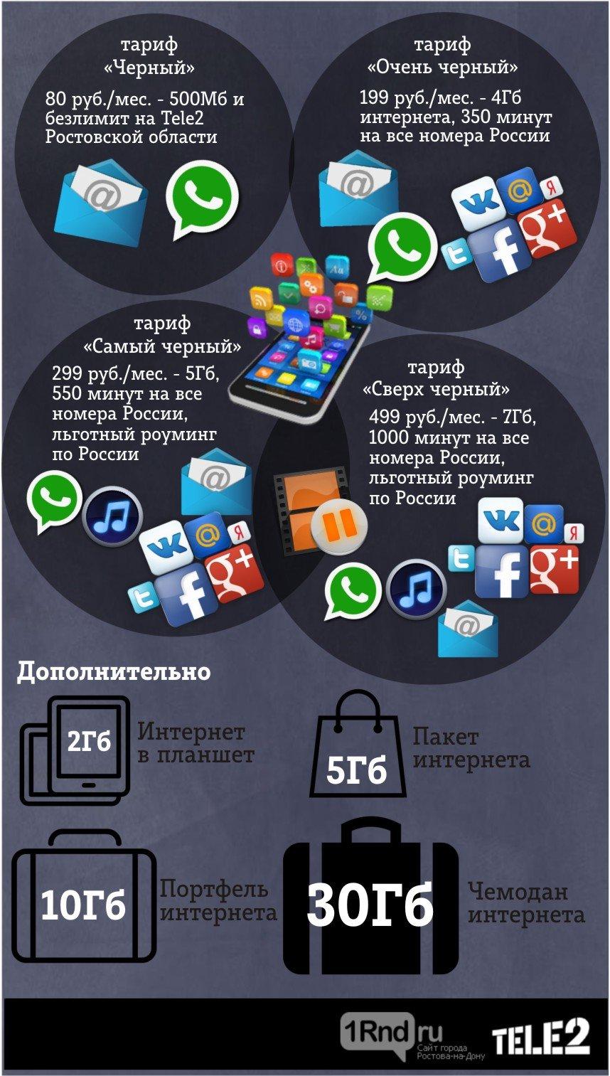 Интернет-трафик в сети Tele2 вырос в 15 раз, фото-1