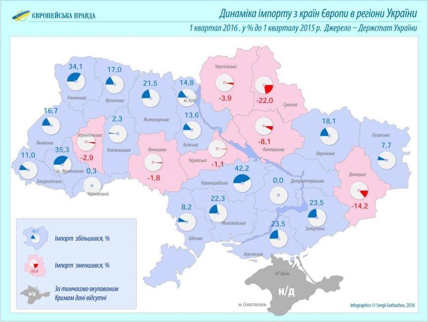 Черниговская область хуже всех торгует с Евросоюзом, фото-1