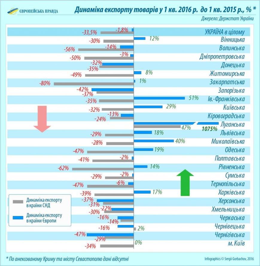 Черниговская область хуже всех торгует с Евросоюзом, фото-3