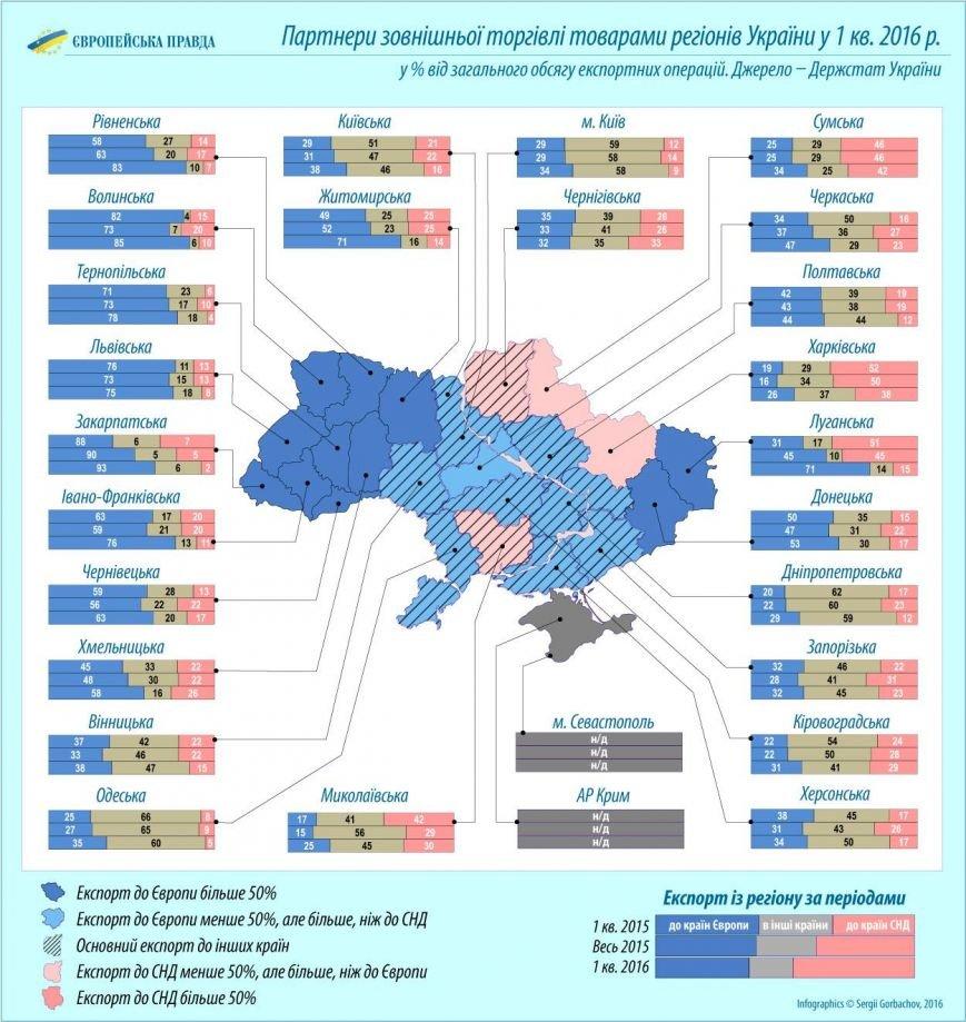 Черниговская область хуже всех торгует с Евросоюзом, фото-2